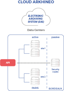 Diagram for The Datacenters of Cloud Arkhineo