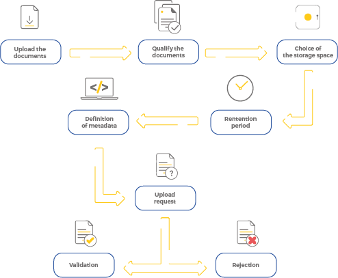 diagram showing all the steps involved in the preparation of upload