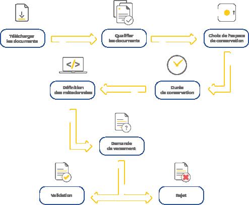 visuel d'un schéma montrant toutes les étapes de la préparation des versements