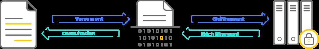 Schéma qui illustre le chiffrement transparent des archives