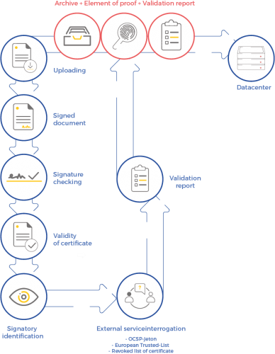 diagram showing all the steps involved in the validation of signatures