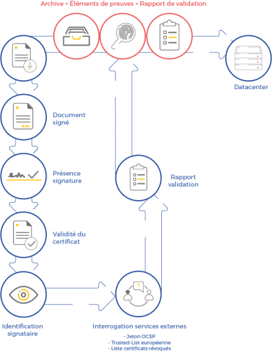 Visuel d'un schéma illustrant toutes les étapes de la validation des signatures